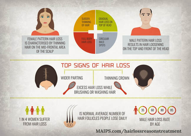 Hair Loss Patterns Male vs. Female